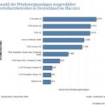 Anzahl-Windenergieanlagen-der-Verteilnetzbetreiber-150x150