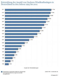 Entwicklung-der-Anzahl-von-Windkraftanlagen