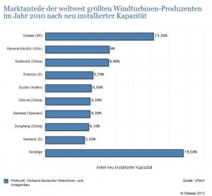 Marktanteile-der-weltgrößten-Produzenten