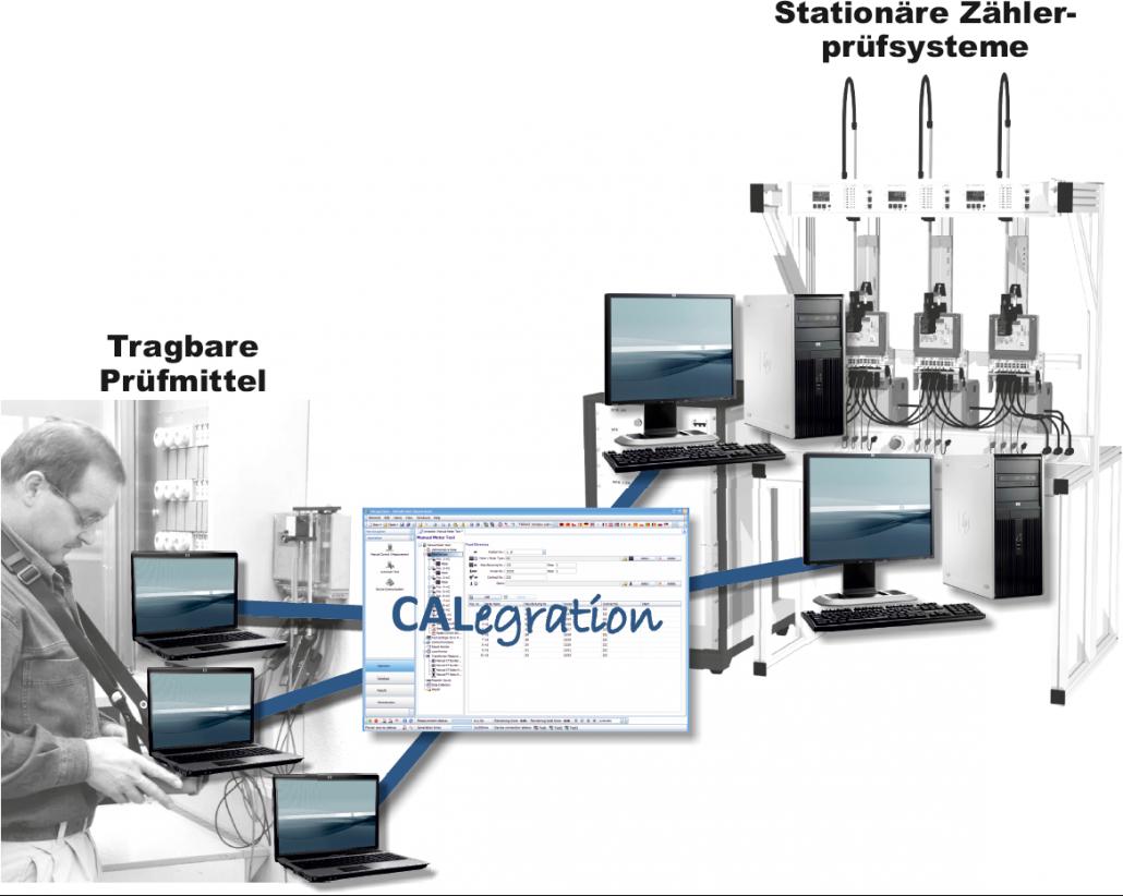 calegration